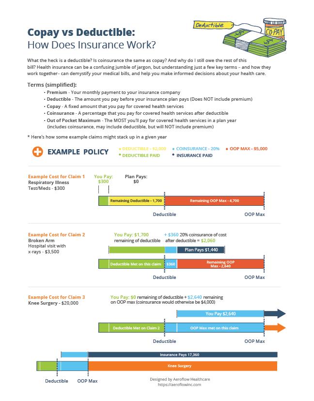 Copay vs Deductible: How Does Insurance Work? - Aeroflow ...